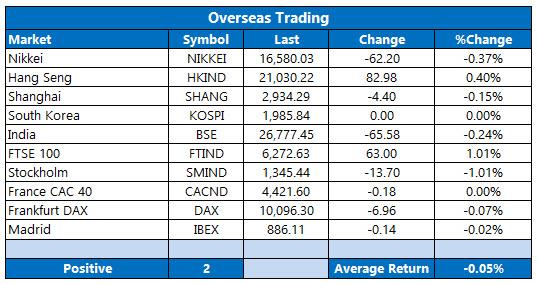 overseas trading june 6b