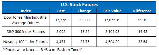 U.S. Stock Futures June 10