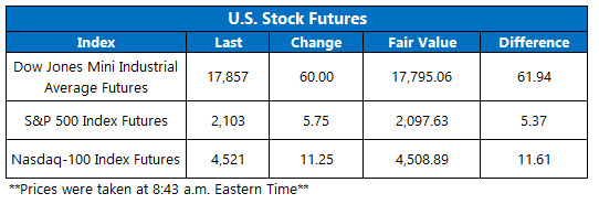 U.S. Stock Futures June 6