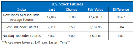 U.S. Stock Futures June 7