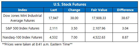 U.S. Stock Futures June 7
