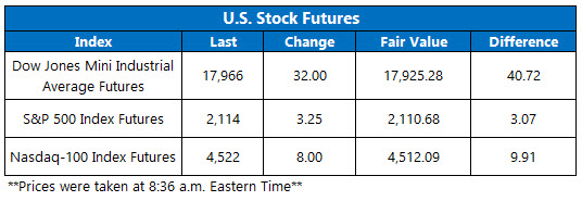 U.S. Stock Futures June 8