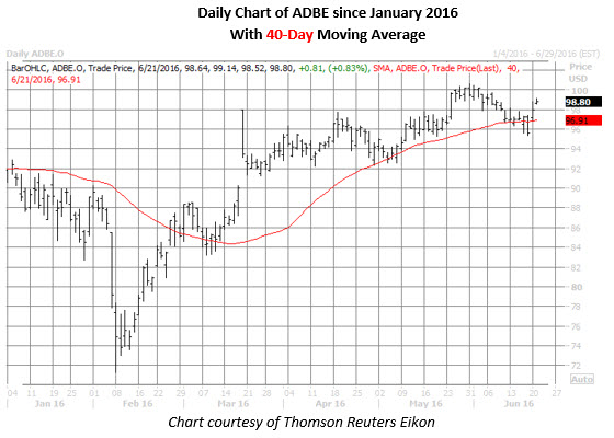 ADBE daily chart
