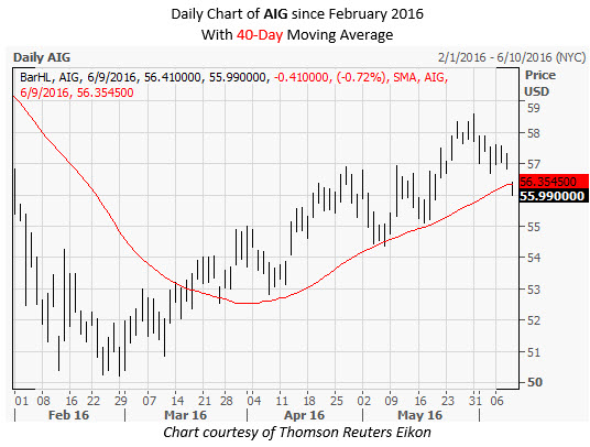 AIG Daily Chart June 9