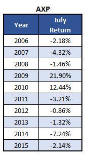 AXP July returns by year