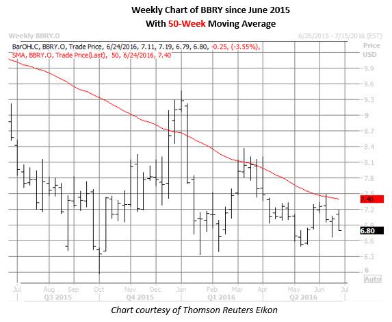 BBRY weekly chart