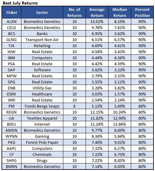 best july stocks june 30