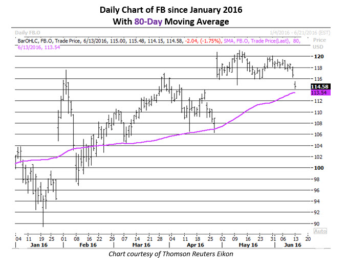 Daily Chart of Facebook June 13