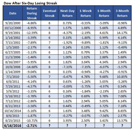Dow losing streaks 1