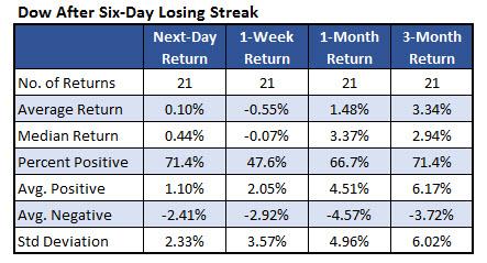 Dow losing streaks 2