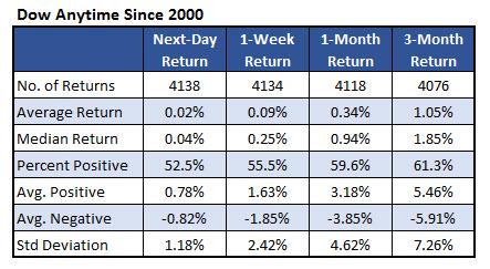 Dow losing streaks 3