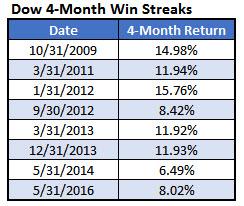dow win streak summary