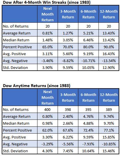 dow win streaks after 1983