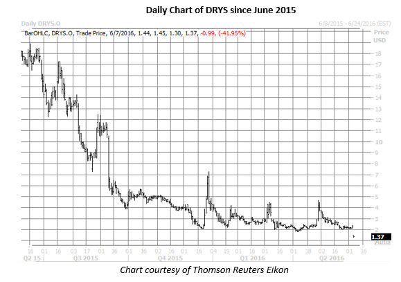 DRYS daily chart