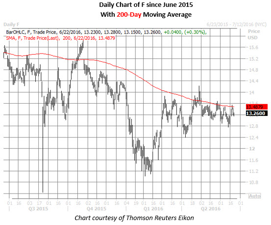 F daily chart June 22