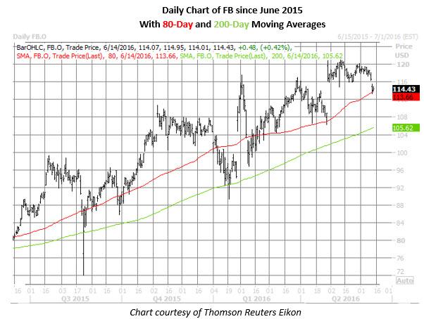 FB daily chart June 14
