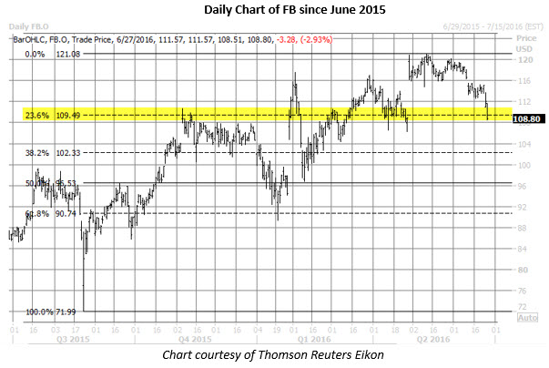 FB daily chart June 27