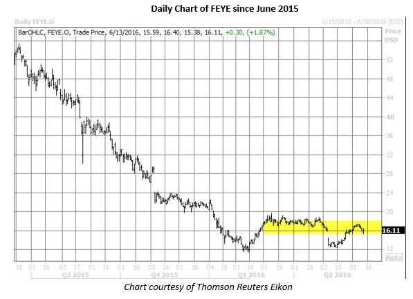 FEYE daily chart