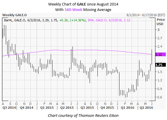 GALE Weekly Chart June 1