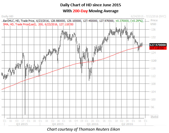 HD daily chart June 23