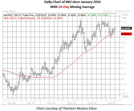 INO daily chart