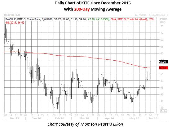 KITE daily chart
