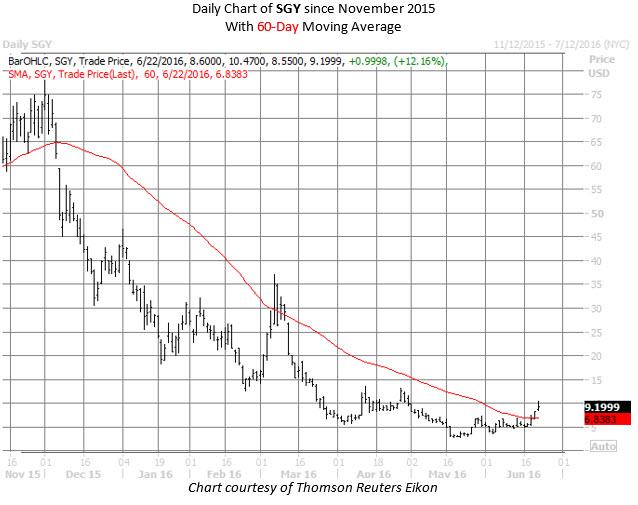 SGY Chart June 22