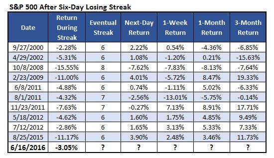 SPX losing streaks 1
