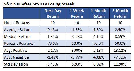 SPX losing streaks 2