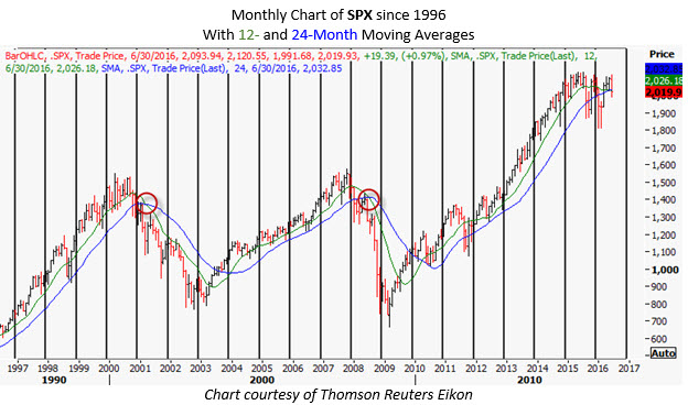 spx monthly chart june 28