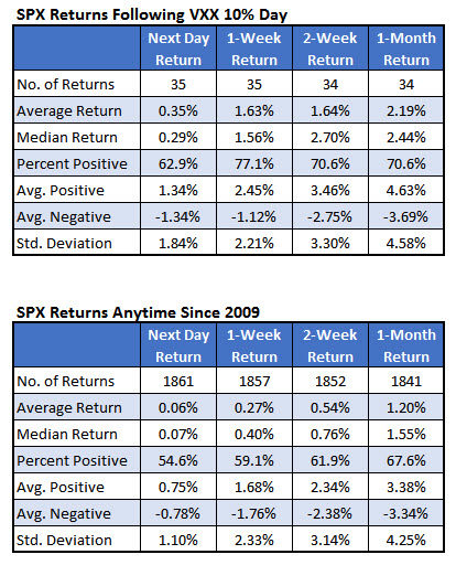 SPX returns after VXX spike