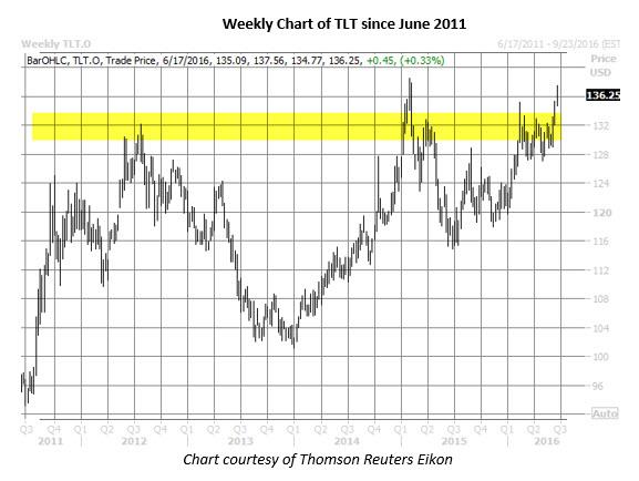 TLT weekly chart June 16