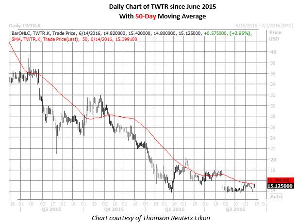 TWTR daily chart June 14