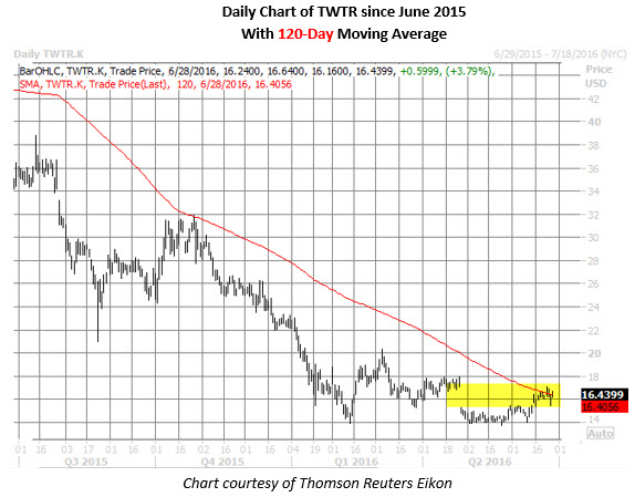 TWTR daily chart