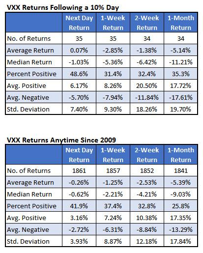 VXX returns versus anytime returns