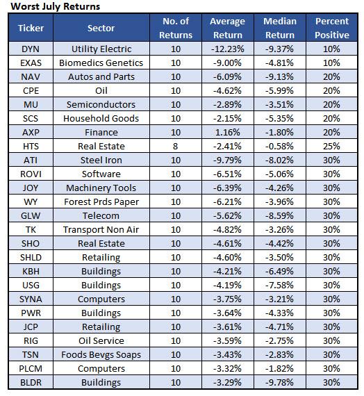 Worst July stocks