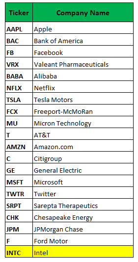 Most Active Options June 13