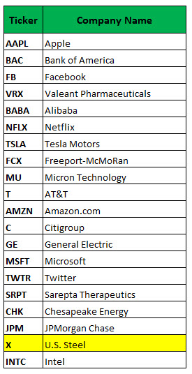 Most Active Options June 17
