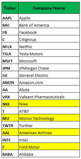 most active options june 30