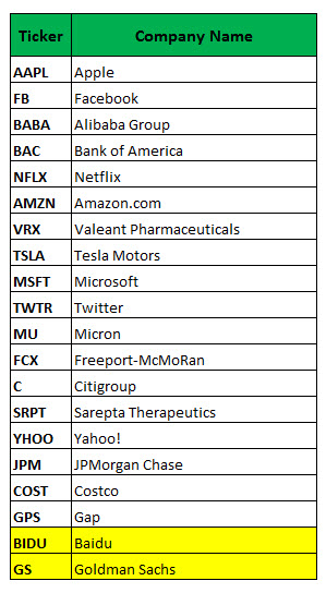 Most Active Weekly Options June 6
