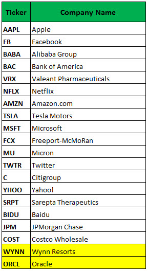 most active weekly options june 9