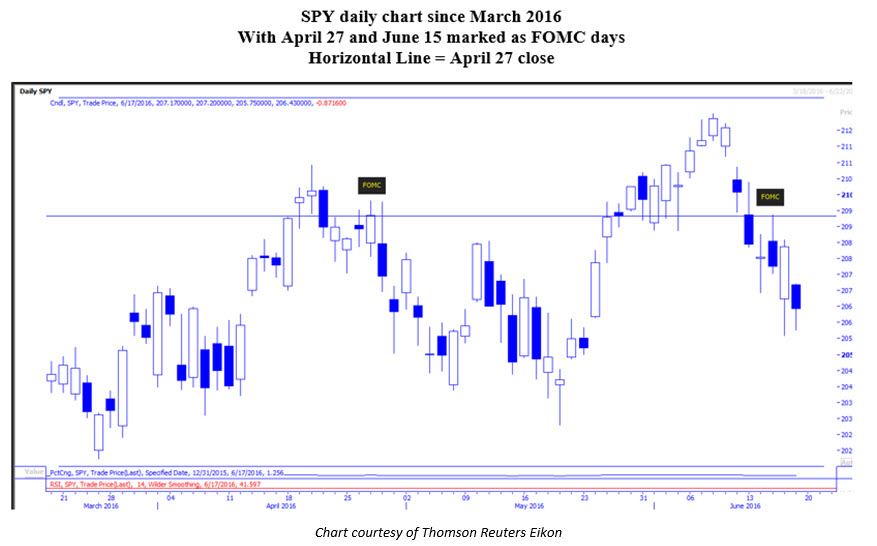 Daily SPY Chart June 20