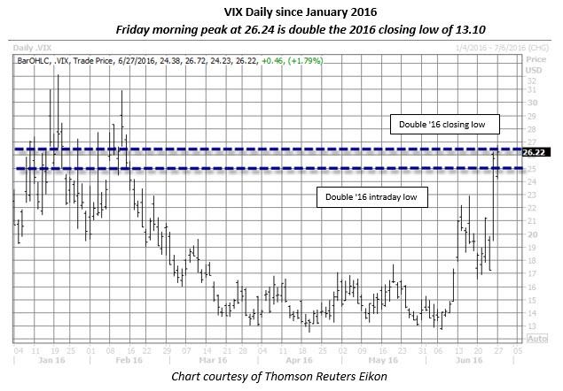 VIX daily