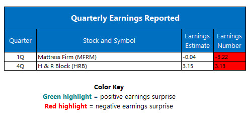 Corporate Earnings June 10