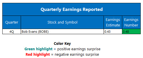 Corporate Earnings June 15