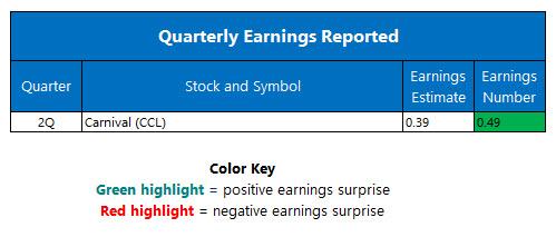 Corporate Earnings June 28