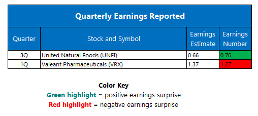Corporate Earnings June 7
