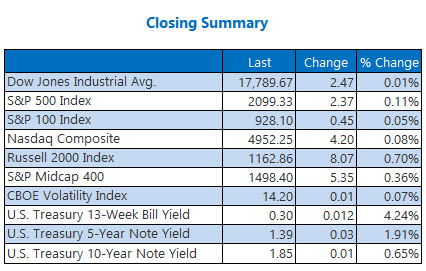 Indexes closing summary June 1