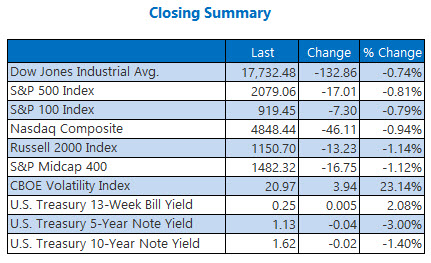 indexes closing summary june 13