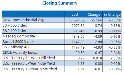 Indexes Closing Summary June 14